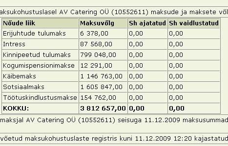 ammende villa maksuvõlg 3 miljonit 812 tuhat krooni