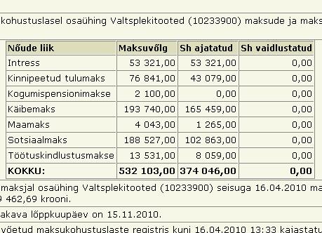 valtsplekitooted tasumata maksud 532tuhat krooni