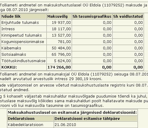 Eldola OÜ tasumata maksud 174 tuhat krooni. Eldola LLC unpaid taxes, tax liabilities