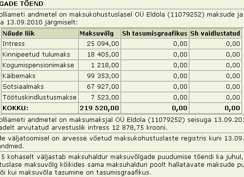 Eldola OÜ tasumata maksud tax liability