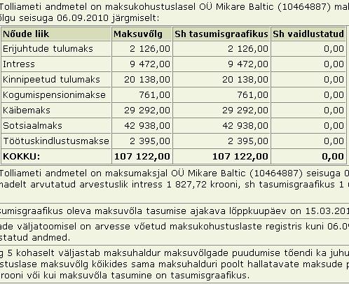 mikare baltic tasumata maksud 107tuhat krooni