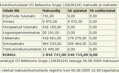 vertigo.ee restoran bellavista Grupp OÜ reg 10636124 unpaid tax maksuvolg maksuamet tasumata krediit